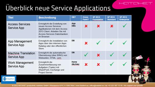 SharePoint 2013 Überblick zu den neue Service Applications