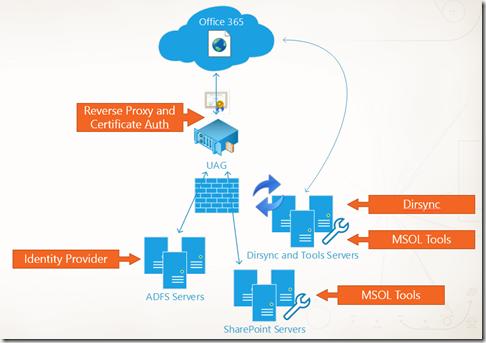 SharePoint 2013 Hybrid Szenario, Om-Premise und Office 365 SharePoint Online, Cloud 03 Architektur (HATAHET)