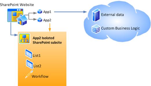 SharePoint 2013 Bloglog, Autohosted and SharePoint-hosted(HATAHET)