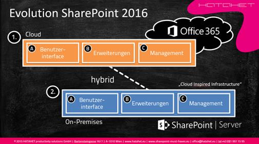 Evolution SharePoint 2016, hybride Szenarien (HATAHET)