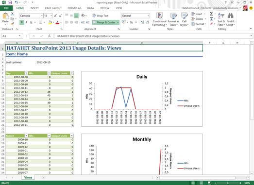 HATAHET SharePoint 2013 Screenshot Popularity Trends Feature Excel 2013 Report