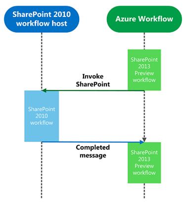 SharePoint 2013 Workflow High Level Architektur Grafik mit Interop Bridge vom TechNet (HATAHET, NaHa)