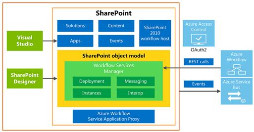 SharePoint 2013 Workflow High Level Architektur Grafik vom TechNet (HATAHET, NaHa)
