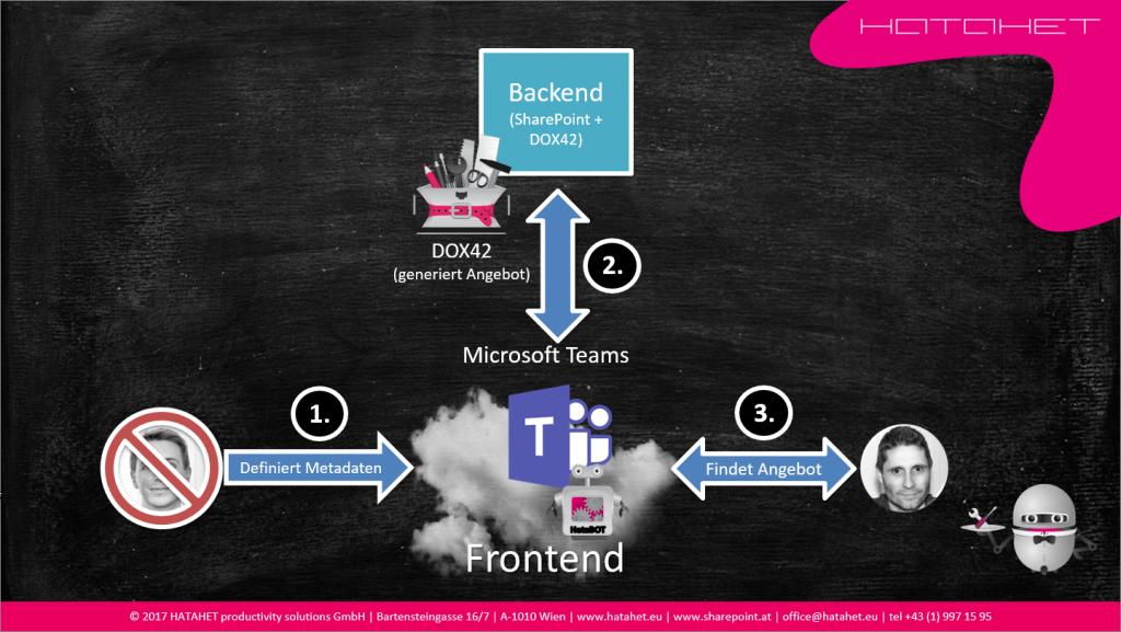 10 Jahre HATAHET - Microsoft Teams Szenario