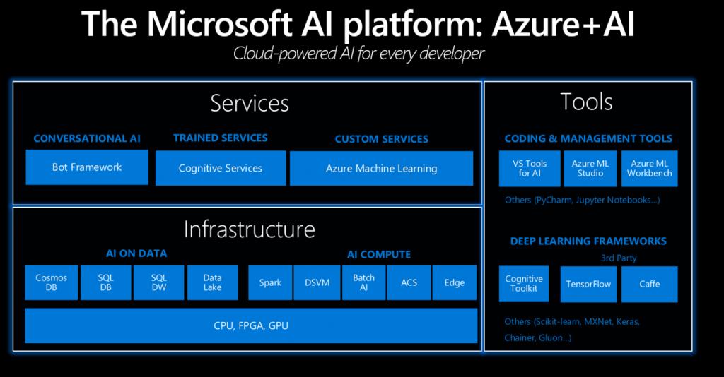 Microsoft AI platfrom