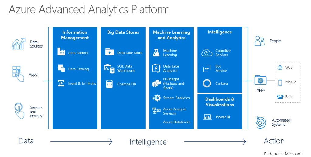Azure-Advanced-Analytics-Platform